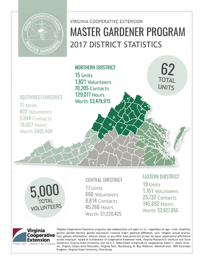 district stats flier