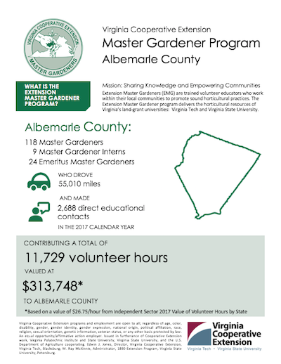 infographic sample showing albemarle county